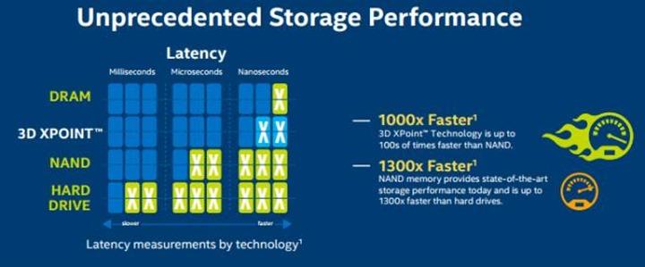 3D XPoint technológia - 1000x gyorsabb flash tárolók - Ceremóniamester ajánlja